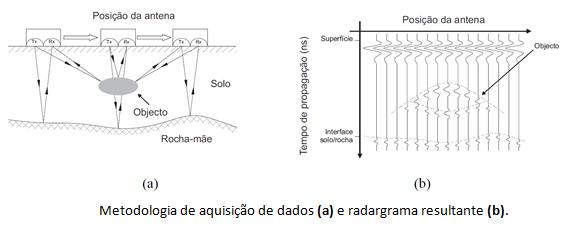 Metolodogia de aquisição de dados (a) e radargrama resultante (b)