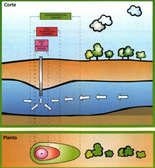 Figura 1| Exemplo da definição de um perímetro de protecção (www.inag.pt)